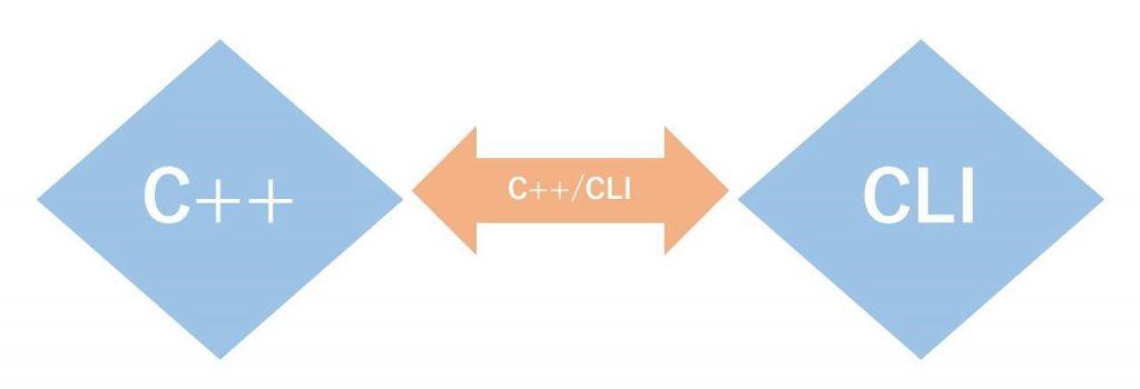 C++とCLIの関係