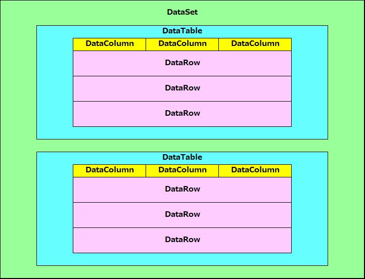 DataSetの概念
