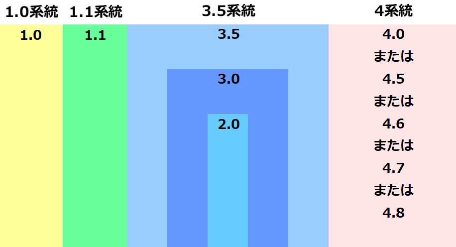バージョン系統表