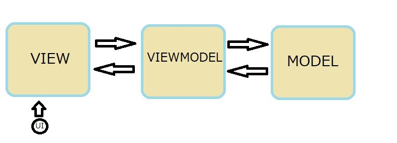 MVVMパターン