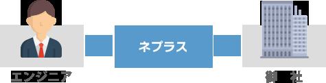 エンジニア→FEnetインフラ→御社
